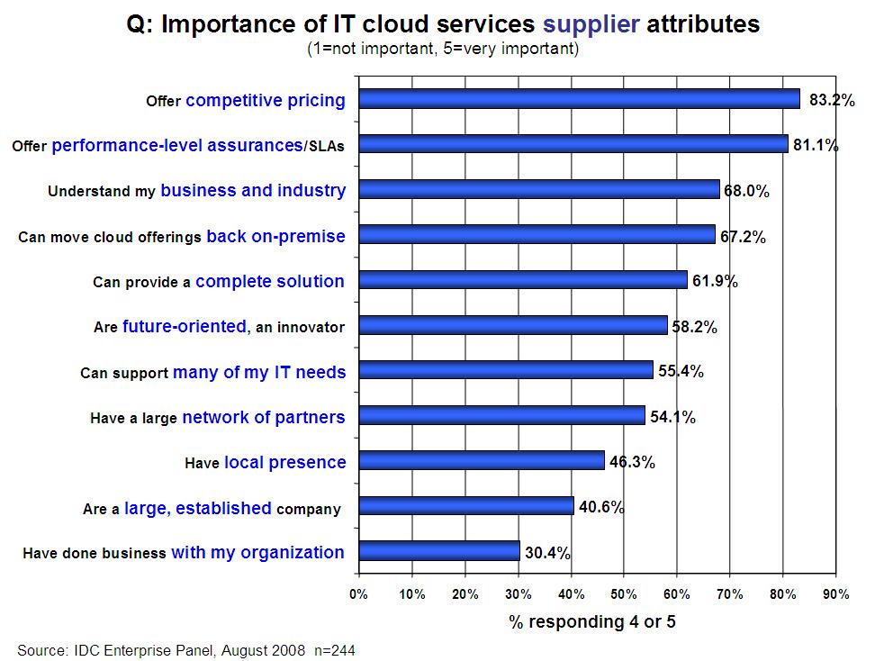 Atributos a reclamarle a un proveedor de cloud