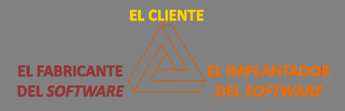 Ecosistema ERP