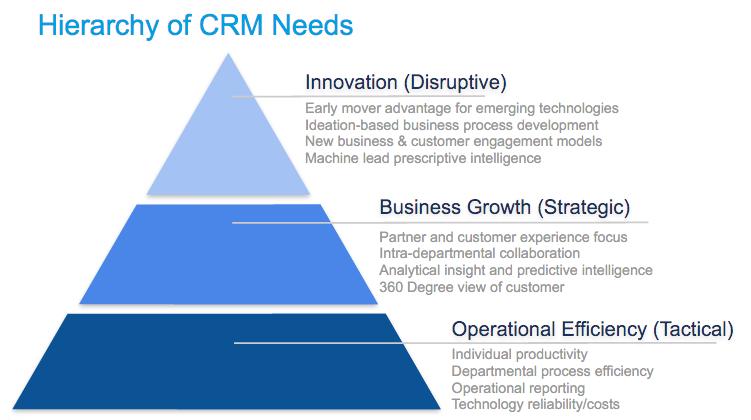 CRM jerarquía de necesidades